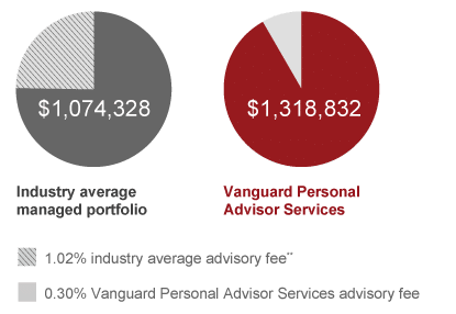 Pies33 - Vanguard Personal Advisor Services Review