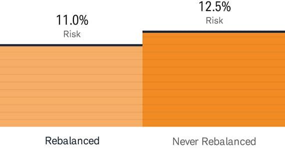 Rebalancing chart