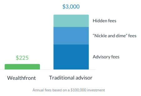 Wealthfront vs traditional fee chart