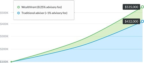 Wealthfront savings chart