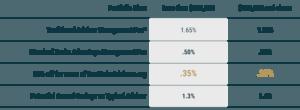 Zacks Advantage fee chart