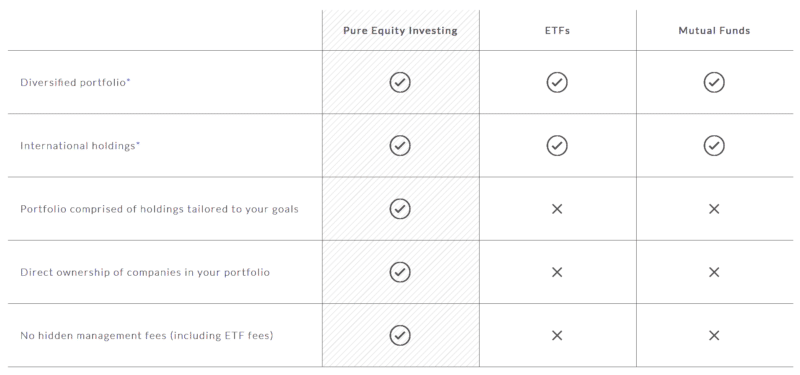 Equity Investing comparison chart