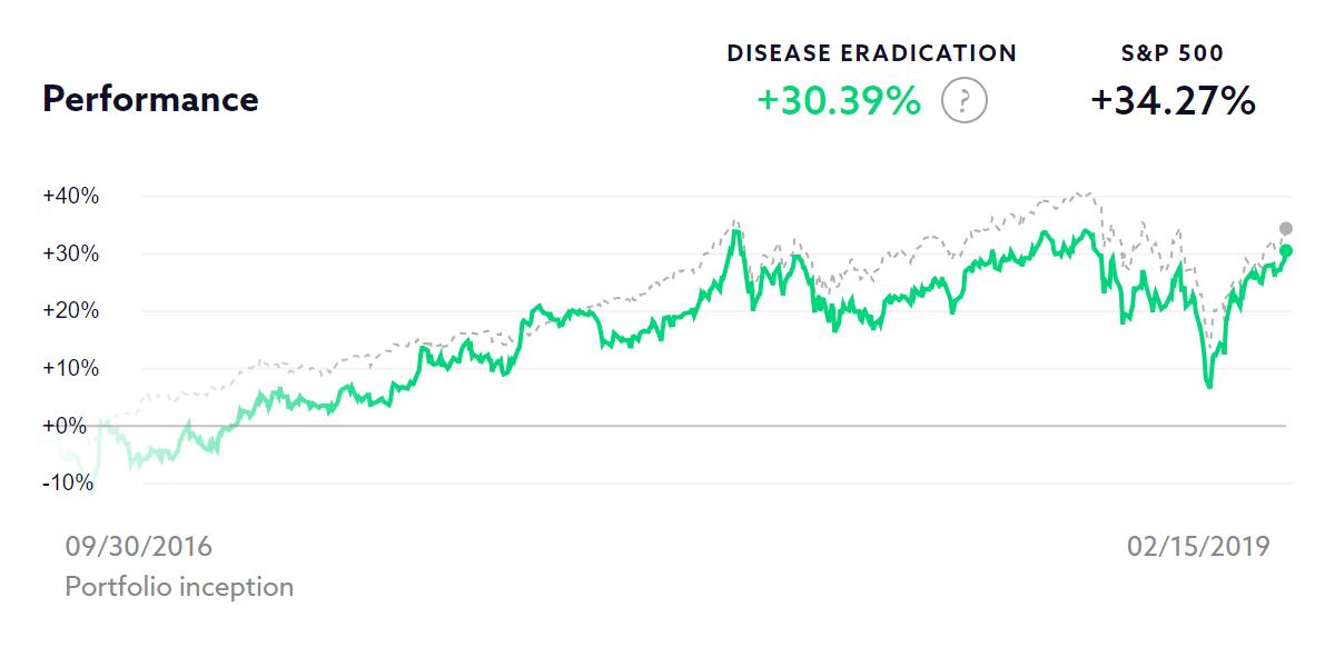 Disease Eradication chart