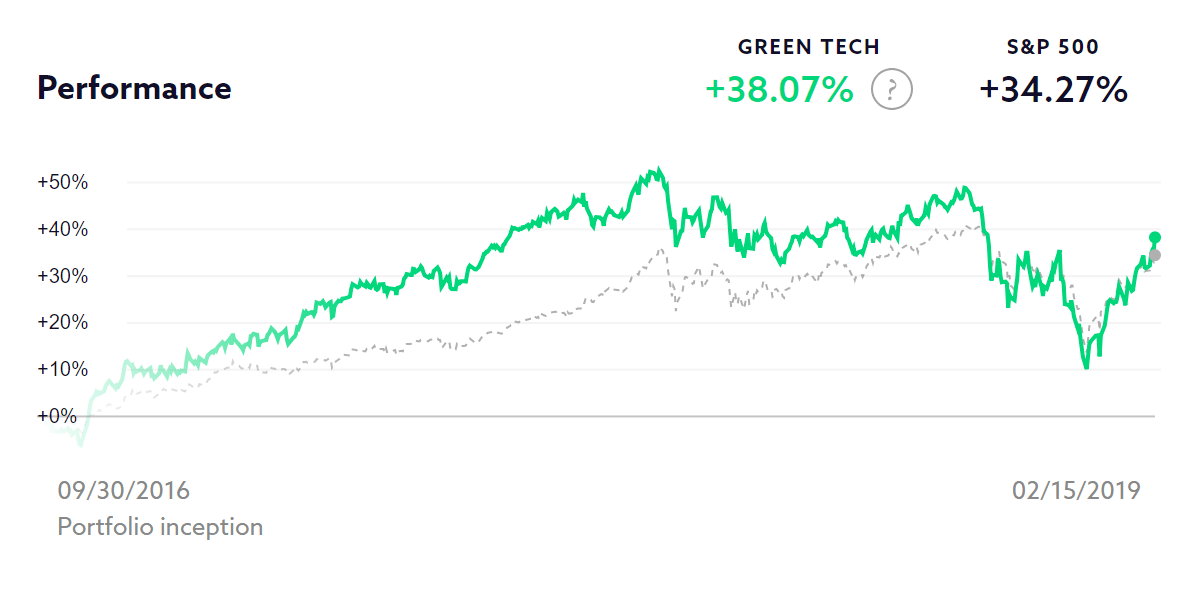 Green Tech chart