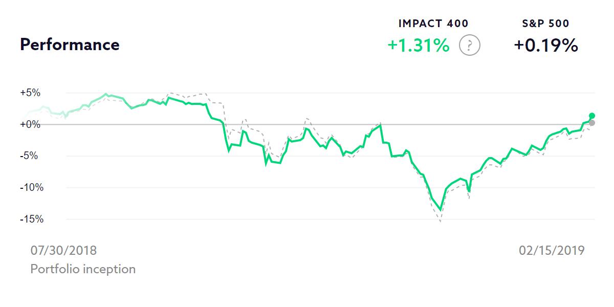 Impact 400 chart
