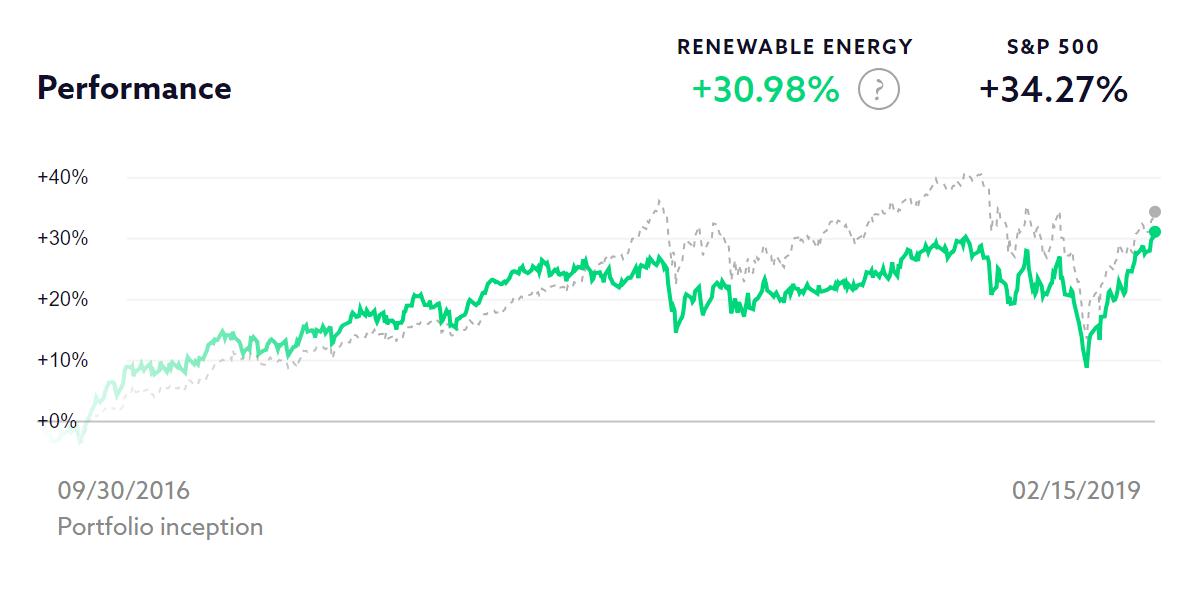Renewable Energy chart
