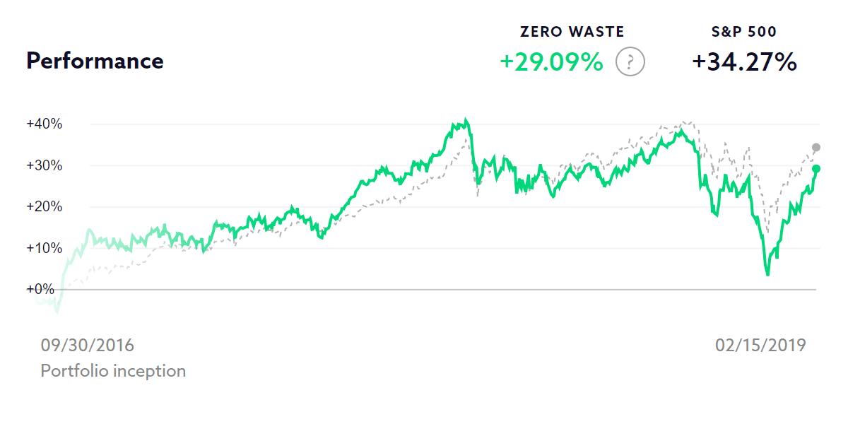 Zero Waste chart