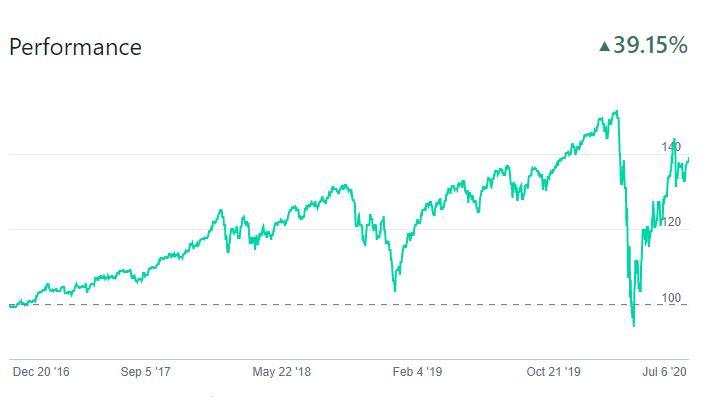 5 Year Responsible Investing Performance