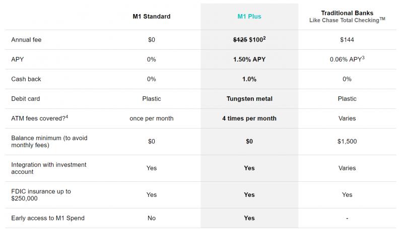 M1 Plus Spend chart