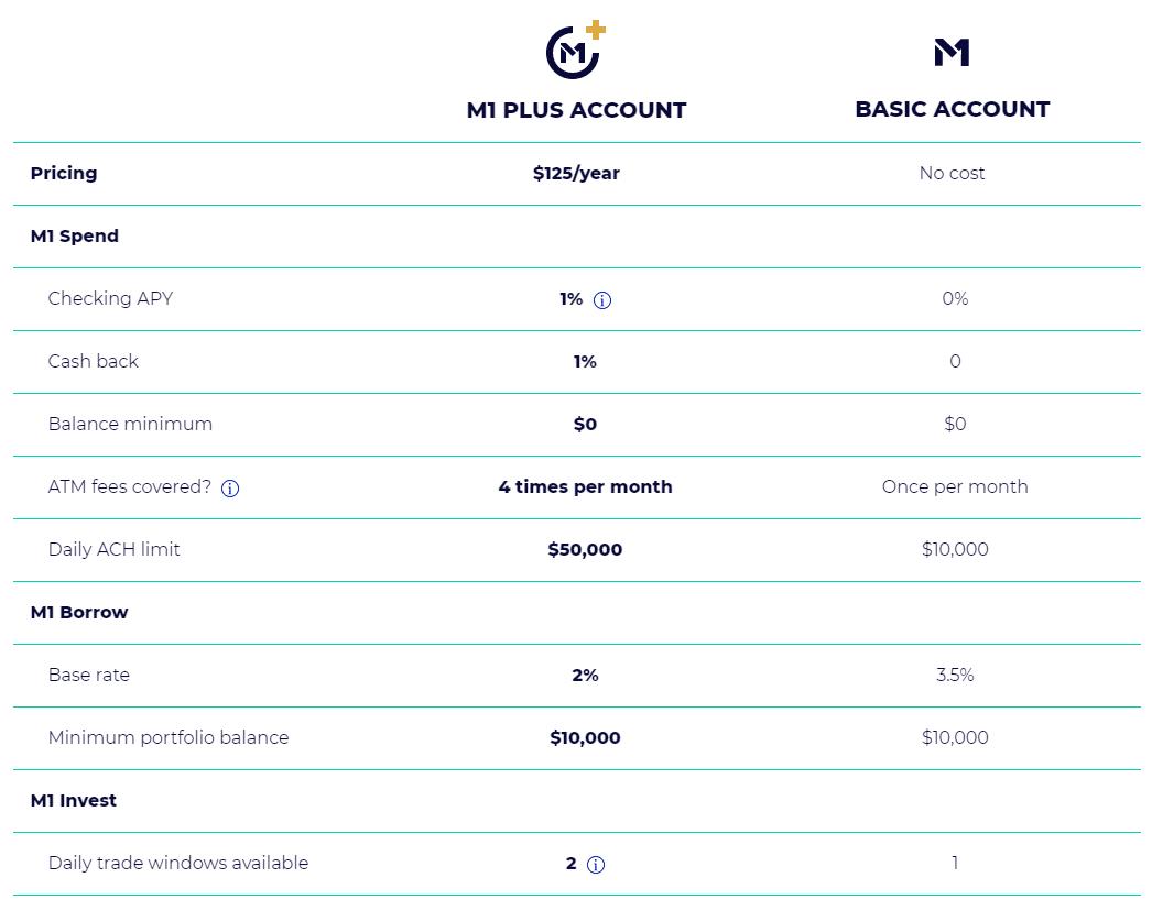 M1 Plus vs Basic