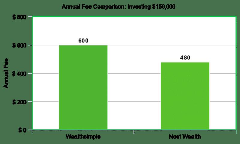 150k fee comparison