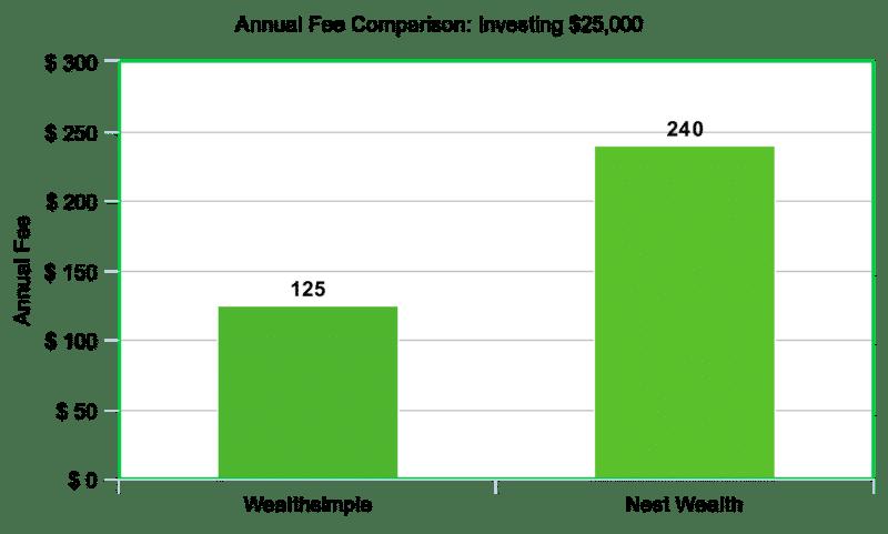 25k fee comparison