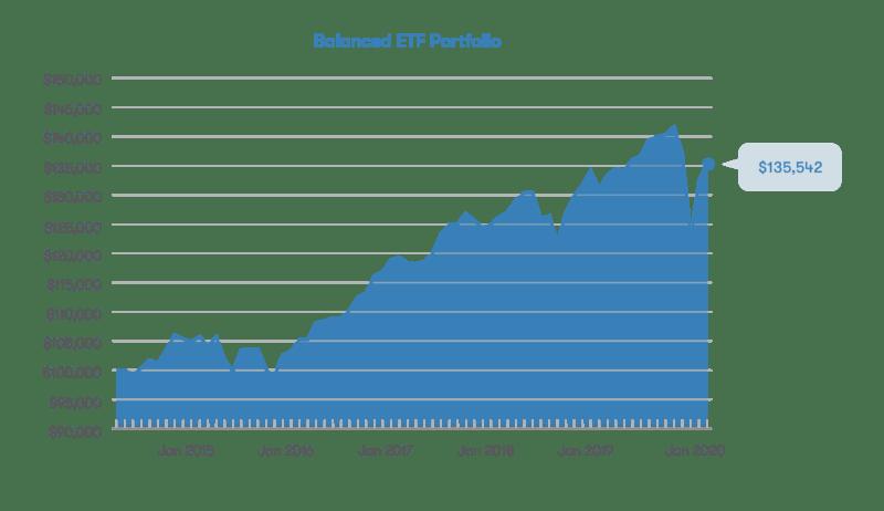 Wealthbar Balanced ETF Portfolio performance