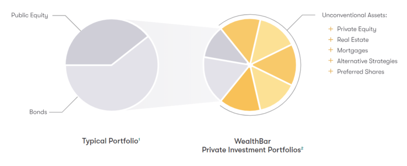 Wealthbar Private Investment Portfolios