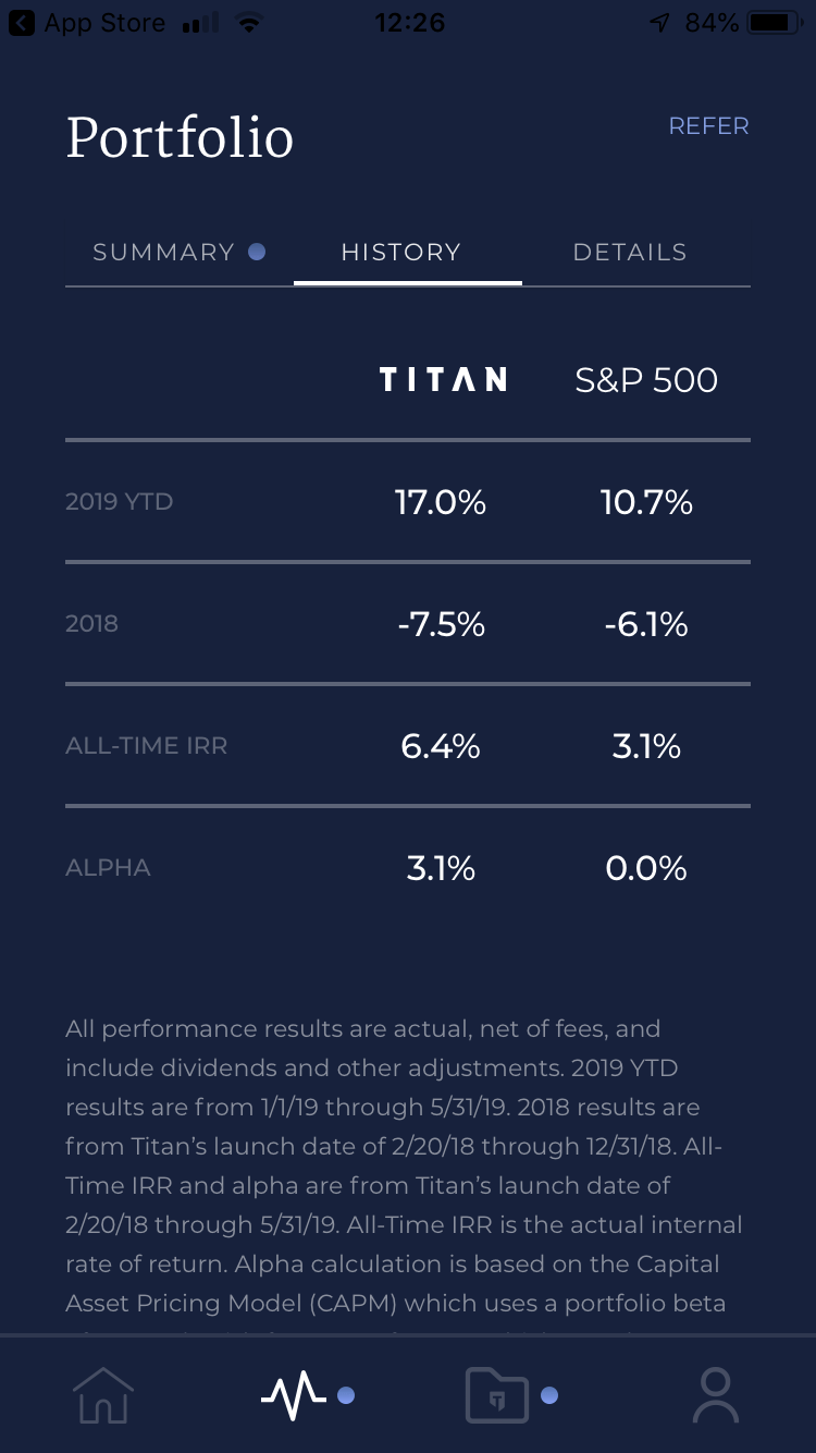 Titan Invest performance