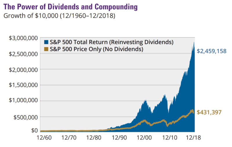 Dividend Reinvesting Chart