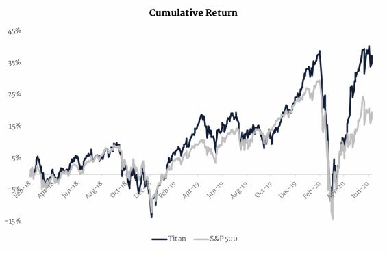 Titan Invest vs S&P 500 performance chart