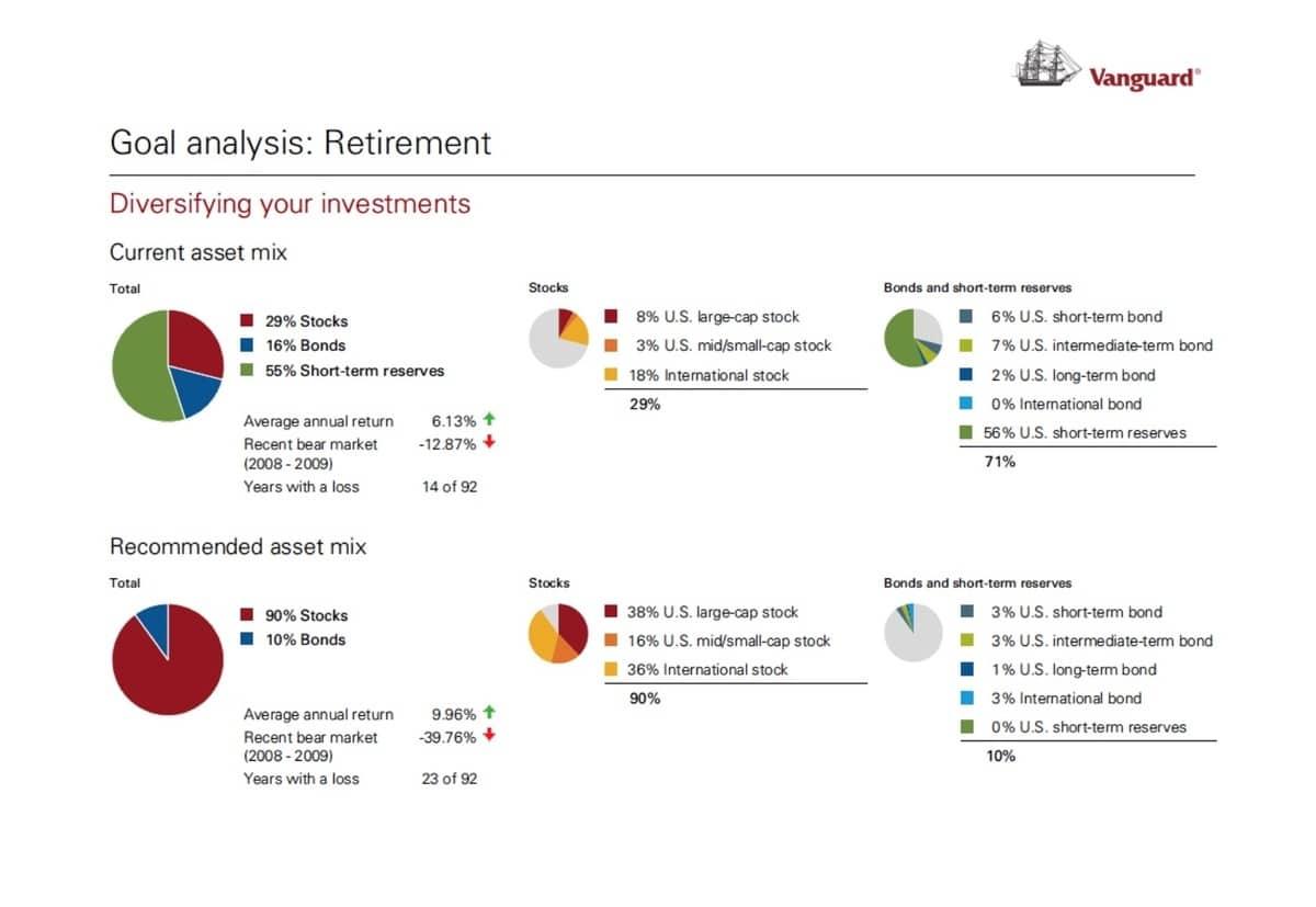 Vanguard Personal Advisor Services Review (2020) 4