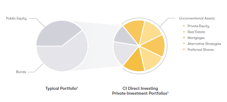 Private Investment Portfolios