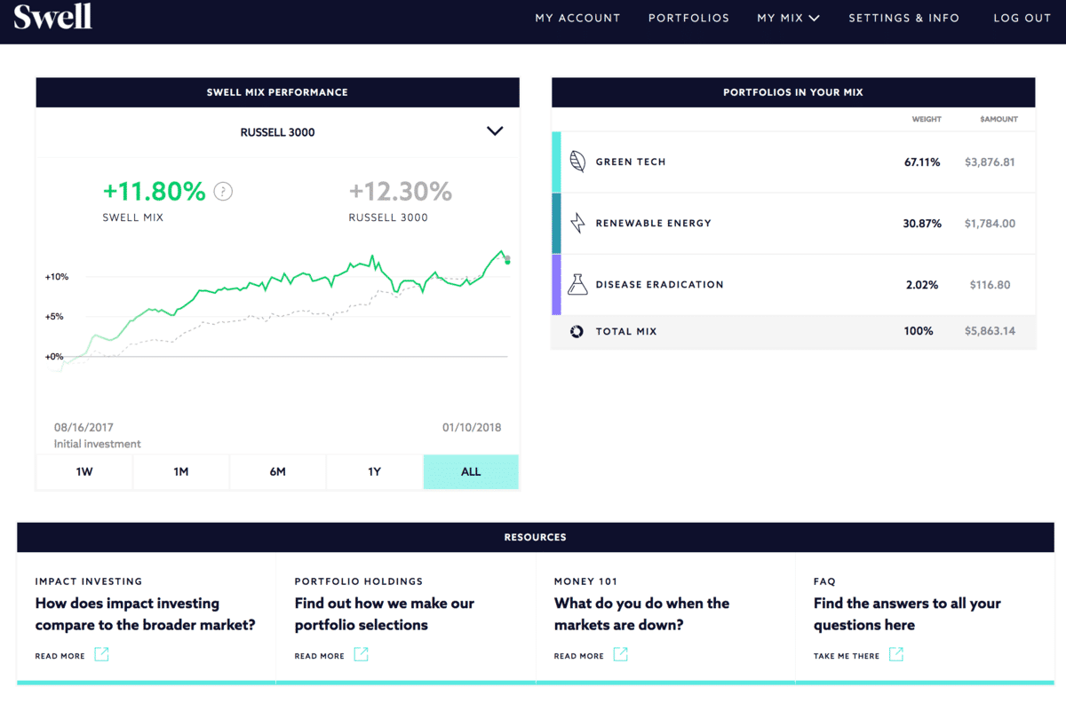 2019 Swell Investing Review 10