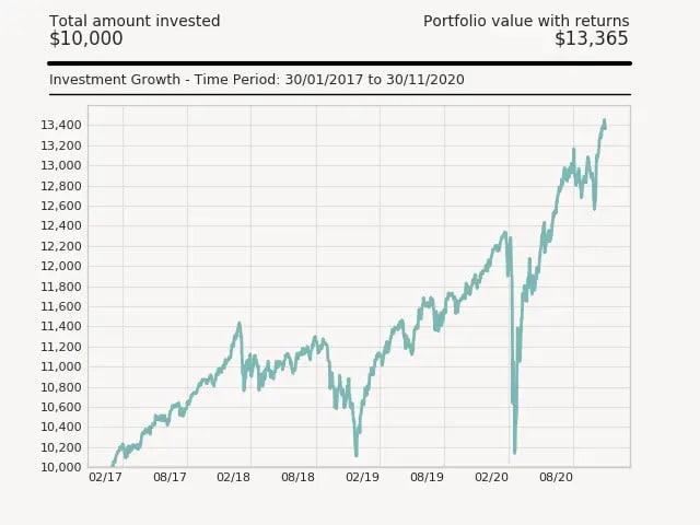 Wealthsimple Review (2021 Update) 3