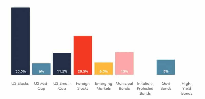 Wealthsimple Review (2021 Update) 6