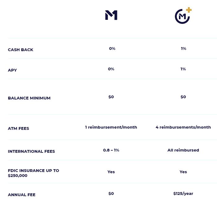 M1 Spend vs. M1 Plus