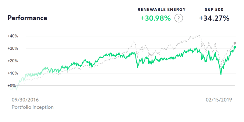2019 Swell Investing Review 6
