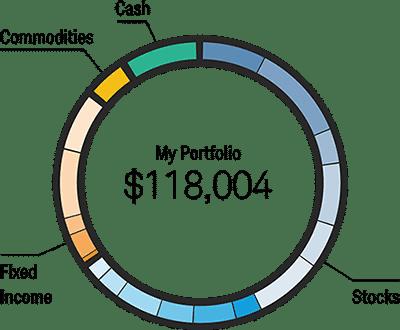 Schwab Intelligent Portfolios Review 2