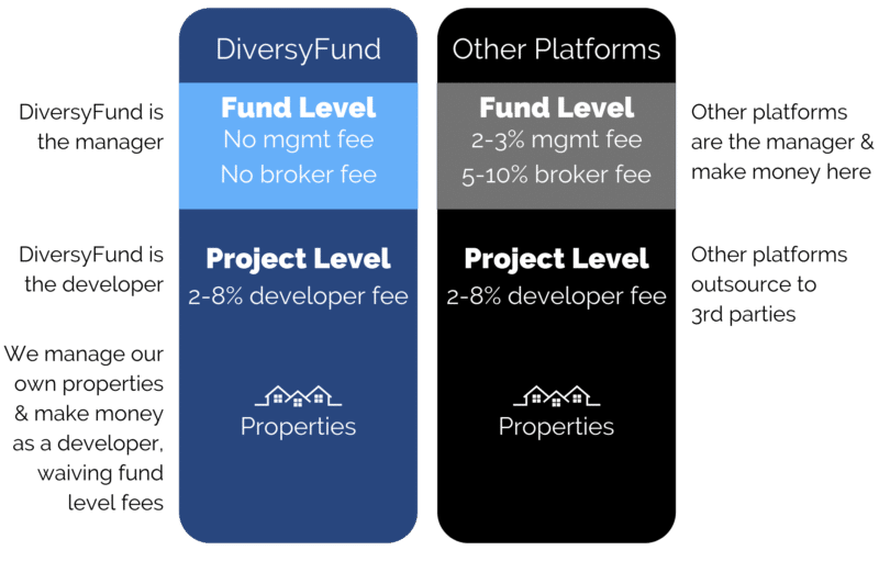DiversyFund Review 2021: Pros, Cons, and Who it's Best For 1