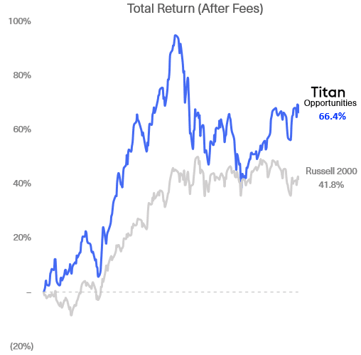 Titan Invest Review (2021): A Robo You Might Mistake for a Hedge Fund 2