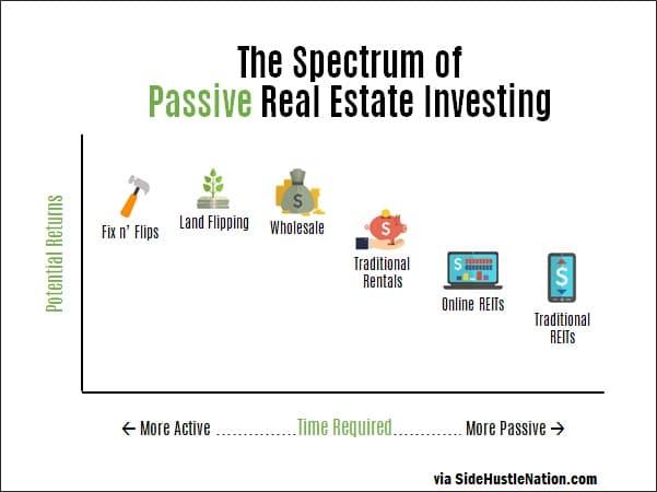 Active vs. Passive Real Estate Investing: In-Depth 1
