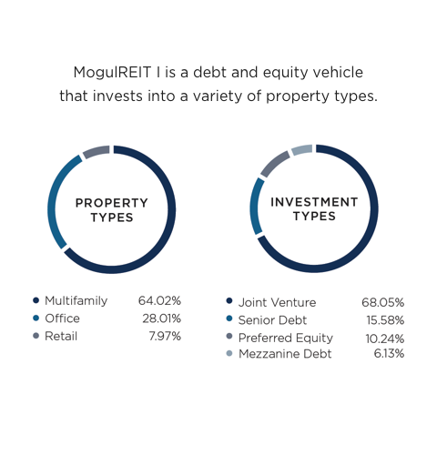 RealtyMogul Review (2021) - Passive Real Estate Investing For Everyone 1