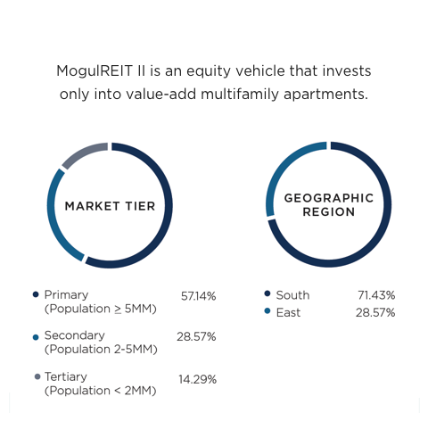 RealtyMogul Review (2021) - Passive Real Estate Investing For Everyone 2